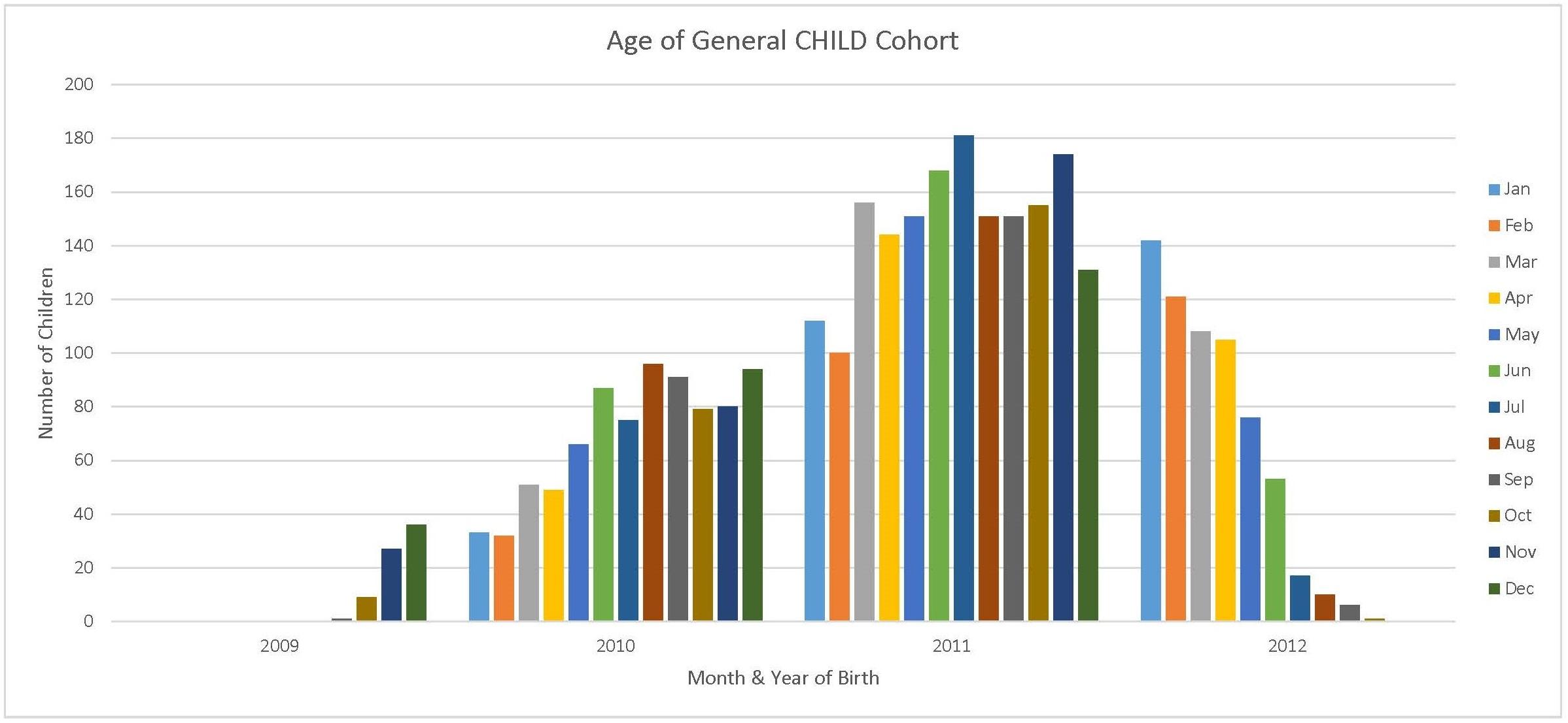 general-cohort_age